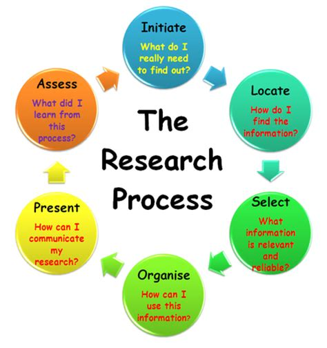 College psychology research papers