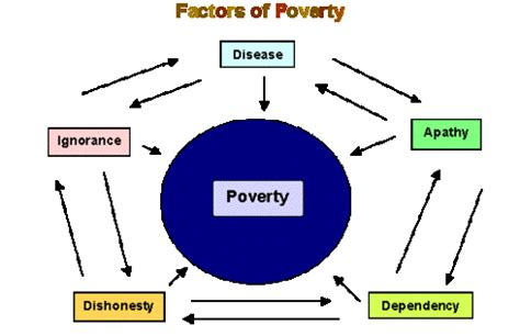 How does education eradicate poverty essay